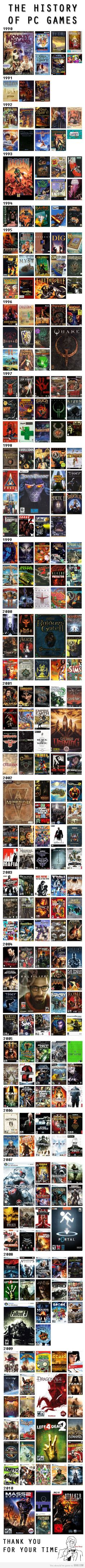 History of PC Games -- Born in '92, been playing since '98. Good to see where I started at. Lots of great games on this list.