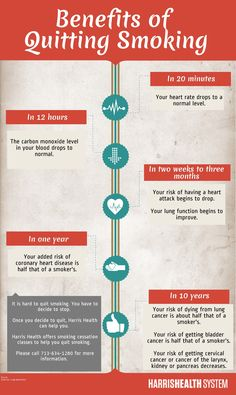 Benefits of Quitting Smoking - Look at how fast you can reverse some of the damage ! It's pretty inspiring !