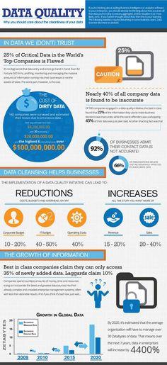 https://thoughtleadershipzen.blogspot.com/ #ThoughtLeadership Business Intelligence Data Quality - olbe.com.br/...