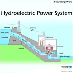 This is how a hydroelectric power plant works! Engineering Science, Engineering Technology, Chemical Engineering, Electronic Engineering, Energy Technology, Electrical Engineering, Civil Engineering, Alternative Energie, Science Electricity