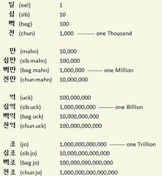 Korean Language 424534702376747801 - Round Numbers in System 1 Source by RinawaHyona Korean Phrases, Korean Quotes, Korean Text, Korean Words Learning, Korean Language Learning, How To Speak Korean, Learn Korean, Korean Numbers, Learning Languages Tips