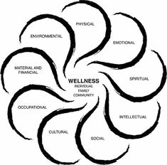 "Wholeness – Wellness Model Aspects of Well-Being © Diane Brandon, M.Ed. diane@keysregion.org / www.keysregion.org A beautiful model of individual and community wellness used in a variety of contexts. ""Developed with gratitude to those who created other wellness models before me, and with thanks to my son, who created the graphic image for me.""  On this webpage, she also features word list descriptions of each aspect, as well as other models of wellness and additional sources."