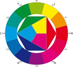 FileFarbkreis Itten CMYsvg Color WheelsColor