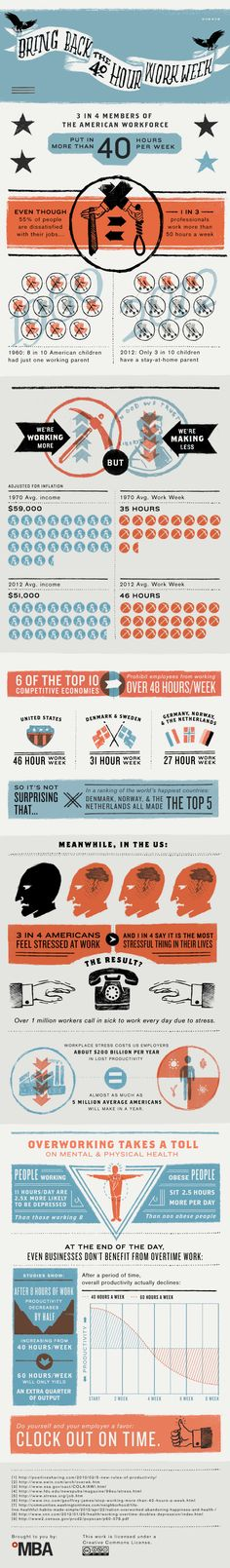 Work Week Infographic: Bring Back The 40 Hour Work Week - ComplianceandSafety.com