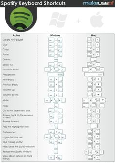 Make Use Of has FREE downloads of current web services, software and operating system manuals and cheatsheets.  For ex: I use Spotify, one of the best music streaming websites on the web. Did you know there are all kinds of keyboard shortcuts you can use to make listening to your music on Spotify more enjoyable? Well with this cheat sheet you can find out all the shortcuts [...]