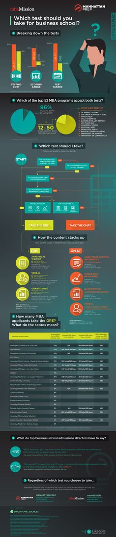 mbaMission and Manhattan Prep's GMAT vs GRE Infographic