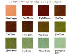 Copper Home Decor - Copper House - Copper Accents - Home Copper Design Copper House, Copper Roof, Green Copper, Copper Metal, Metal Roof, Gutter Colors, Home Decor Copper, Copper Gutters, Dining Room Blue
