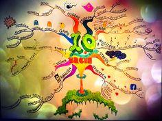 Voorbeeld mindmap Ed van Uden