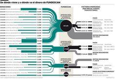 Infografía sobre el origen y el destino del dinero de Fundescam. www.eldiario.es/tribunaabierta/Nadie-sabia-PP-Madrid_6_485461485.html