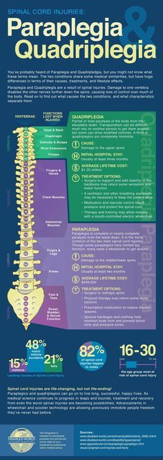 This does a great job of explaining parts of quadriplegia and paraplegia that I never knew.