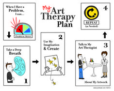 Art Therapy TED Talk infographic specifically designed for Cathy Malchiodi's 10/17/12 TED talk presentation in Overland Park, Kansas ©2012 (Thank you Josh Kale! love your work)