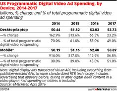 US Programmatic Digital Video Ad Spending, by Device, 2014-2017 (billions, % change and % of total programmatic digital video ad spending)