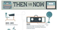 How technology in schools have changed over time. Then vs Now infographic.