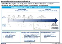 2015 Roundup Of 3D Printing Market Forecasts And Estimates