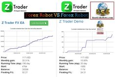 Compare the live performance statistics of the Best Forex EA with our Forex Robot Compare tool. Choose the Best Forex Robot for profitable trading Money Making Machine, Making 10, Trading Strategies, Robot, How To Become, Ea, Robots