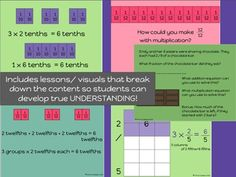 Common Core Fraction Unit for 4th grade- all of the lessons, activities, slides, printables, assessments, differentiation, and games you need to teach multiplying fractions. $