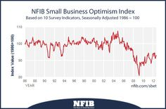 October 2012 Survey: Small business optimism index    Hiring Plans Plunge: Small Business Optimism Drops 0.1    Expectations for the Future Remain Low