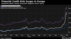 Credit-Default Swaps Are Back as Investor Fear Grows - Bloomberg Business Credit Default Swap, Bloomberg Business, Investors, Finance, Easy, Economics