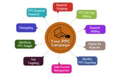 Voivo Infotech is the top pay per click Management Company. We offer PPC services in India at affordable cost to improve your website sale and traffic with PPC India.