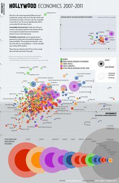 Hollywood Economics Infographic