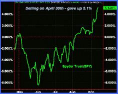 The Week Ahead in the Stock Market – September 17, 2012