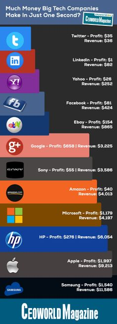 Much Money Big Tech Companies Make In Just One Second?