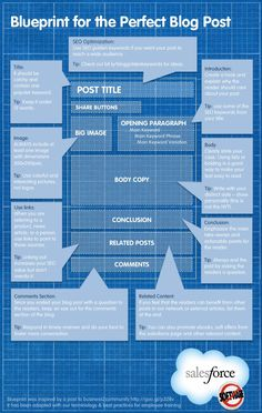 blueprint-for-the-perfect-blog-post by Salesforce via Slideshare