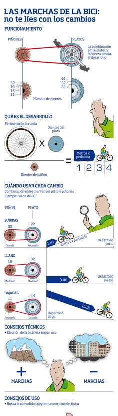 Marchas de la bicicleta