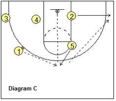 Basketball Plays for Your Shooting Guard (the 2-Series) - basketball play Kansas - Coach's Clipboard #Basketball Coaching