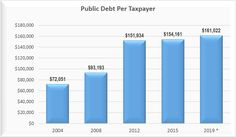 US Public Debt per Taxpayer - Apr 2015
