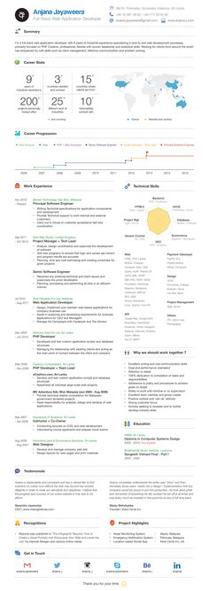 Infographic Resume (2016) - Anjana Jayaweera on Behance
