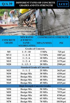 In this article you can know about different types of concrete grades and its strength Civil Engineering Handbook, Engineering Notes, Civil Engineering Design, Civil Engineering Construction, Road Construction, Chemical Engineering, Grade Of Concrete, Types Of Concrete, Concrete Building