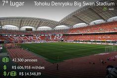 """Ranking dos 25 Estádios mais caros das últimas quatro Copas do Mundo. * """"Tohoku Denryoku-Big Swan Stadium"""", Japão. 7º lugar."""