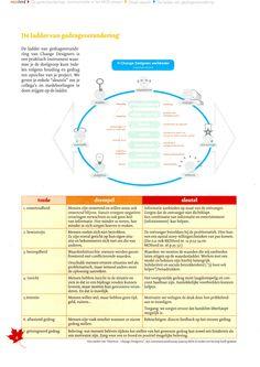 Ladder van gedragsverandering: duidelijke benadering en bruikbaar schema change designers