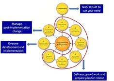What is TOGAF - without jargon