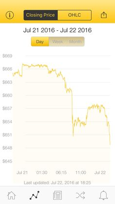The latest Bitcoin Price Index is 648.71 USD http://www.coindesk.com/price/ via @CoinDesk App
