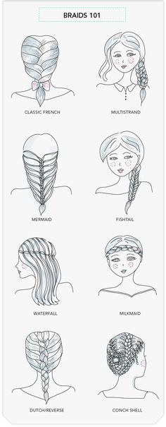 An ACTUAL braid directory: how-to on all the braids.