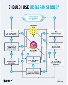 Snapchat or Instagram Stories?