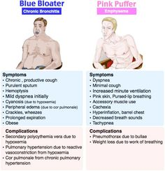 Blue Bloater (Chronic Bronchitis) vs. Pink Puffer (Emphysema) Rosh Review