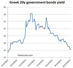 Bond investors support the Greek recovery story.(October 17th 2012)