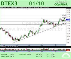 DURATEX - DTEX3 - 01/10/2012 #DTEX3 #analises #bovespa