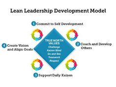 lean leadership development model