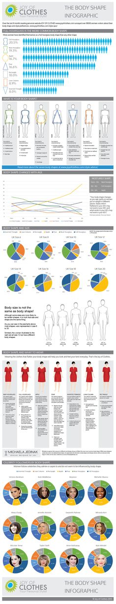 Joy of Clothes Body Shape Infographic