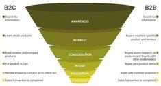 Das Flywheel löst den Sales Funnel ab: Umdenken im Inbound Marketing Inbound Marketing, Online Marketing, Interesting Reads, Competitor Analysis, Awesome, Amazing, Infographic, Journey, Sea