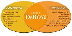 O que é o Método DeRose?