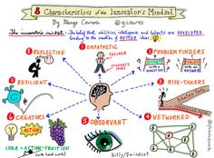 8 Characteristics of the Innovator's Mindset