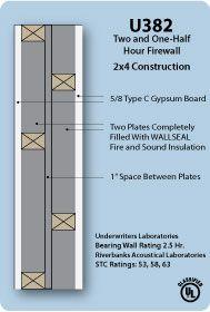 U382 Firewall Sound Insulation Sound Proofing Gypsum Board
