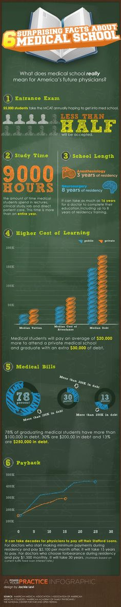 Infographic: Medical school facts. Yep, you better believe the 9000 hours of studying.