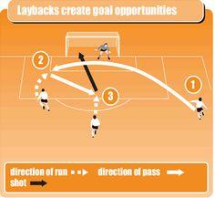 Laybacks create goal opportunities