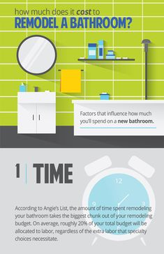 Bathroom Remodel Cost Estimator Calculator Popular Interior - How much to spend on bathroom remodel